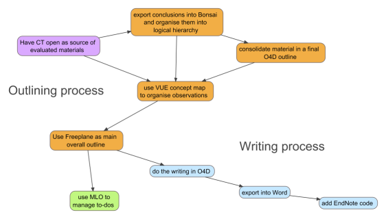 writing-up process flow