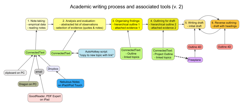 academic writing process 2